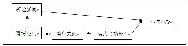 小句框架结构