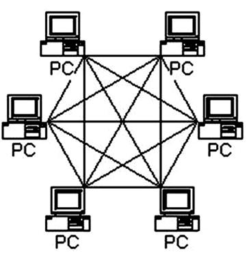 互联网基因——分布式网络结构
