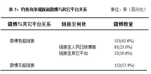 [学子论文]从议程设置看人民日报官方微博的报道策略 ――基于中日钓鱼岛争端报道 吴辛夷