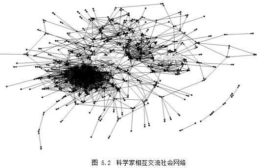线性-科学家微博使用与职业群体社会声望 基於社会网络分析