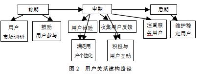 Web2.0环境下用户关系建构研究
