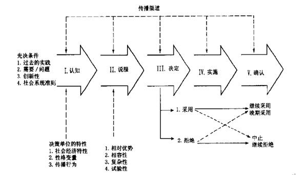传播包含5个步骤:认知阶段,说服阶段,决定阶段,实施阶段以及确认阶段