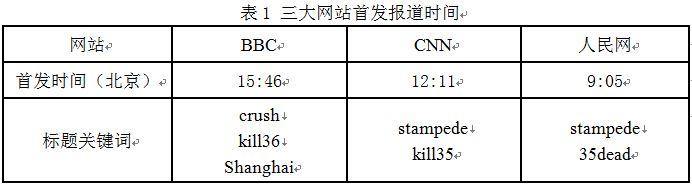 """突发公共安全事件英美中主流网站报道之比较分析――以12?31上海外滩""""踩踏事件""""为例"""