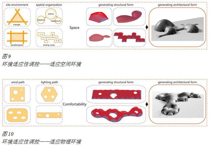 自由曲面结构参数逆吊法的环境适应性调控研究