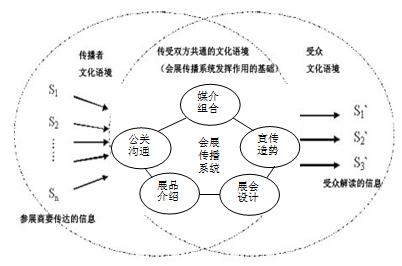 基于情境理论的会展文化传播模式解析