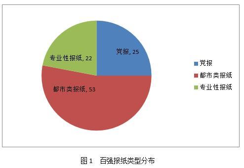 2016中国报纸融合传播百强榜发布