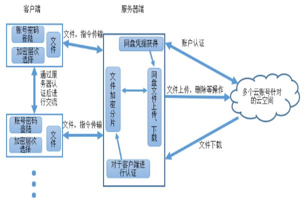 结构示意图       本系统使用了客户端与服务器的
