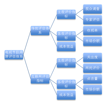 电视节目跨屏传播效果评估体系的建构