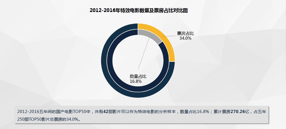 神奇娱乐网《中国影视特效白皮书》发布特效电影比普通片更具票房号召力