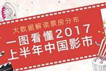 一图看懂2017上半年中国影市  2017上半年的电影最全送彩金白菜网站延续了去年以来高位稳定、低速增长的总体态势,票房表现总体低于预期,进口片成票房主力。上半年电影最全送彩金白菜网站表现虽然增长乏力,但真正的观影需求开始浮出水面。【详细】
