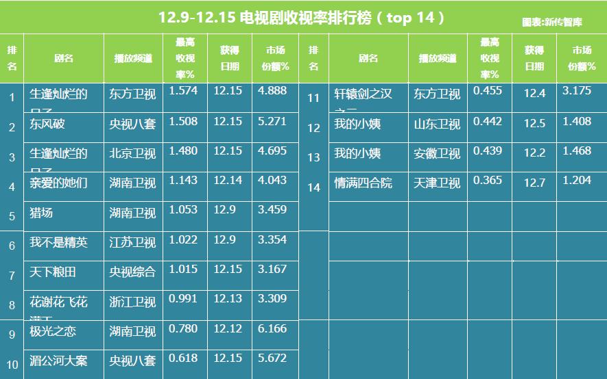 电视剧舆情报告 【舆情综述】在榜剧集减少,《亲爱的她们》演绎老闺蜜生活 12月9日12月15日中,最高单日收视率破1%的电视剧达到六部,相比前一期减少一部。收视率破1%的电视剧分别是北京卫视和东方卫视同时播出的《生逢灿烂的日子》、央视八套的《东风破》、湖南卫视的《亲爱的她们》、《猎场》、江苏卫视的《我不是精英》和央视综合的《天下粮田》。 类型分布方面,由于本周上榜电视剧表现情况较为稳定,仅有十四部上榜,因此类型变动较少,上榜电视剧类型为十一种,较上周减少三种。都市、剧情类型依旧占据大占比,占比均为28