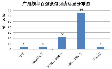 广播频率微信百强榜发布 省级交通广播频率表现突出