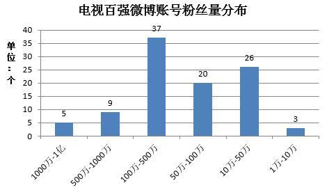电视微博百强榜发布 综艺类节目微博传播力强