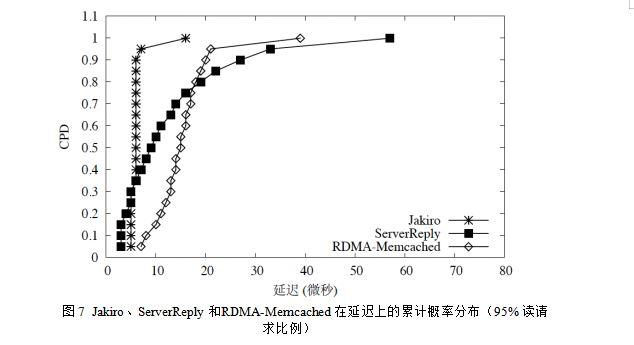 一种基于RDMA的云存储系统设计模式-奇享网