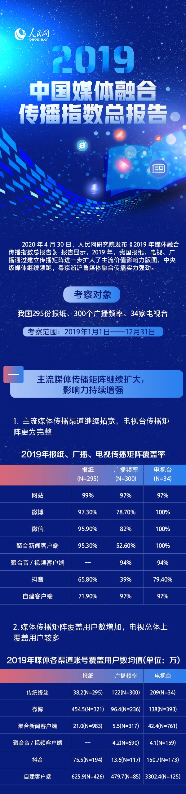 图解《2019年媒体融合传播指数总报告》中央媒体继续领跑