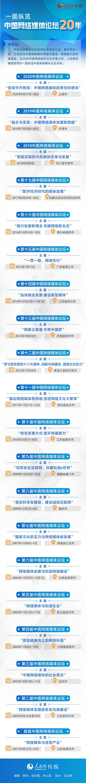 一图纵览中国网络媒体论坛20年