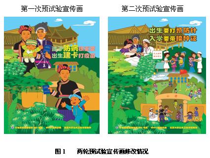 儿童 试验研究/对宣传画图画部分的评价主要包括能否看懂图画的内容、是否喜欢...