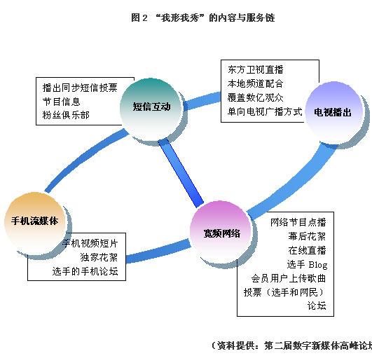 新媒体pk传统媒体(下)---网摘
