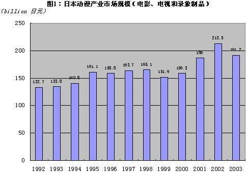 动漫产业占日本gdp_日本动漫