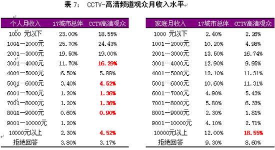 高清频道2008年度报告(3)
