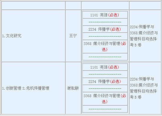 上海交大文研院2010年博士生