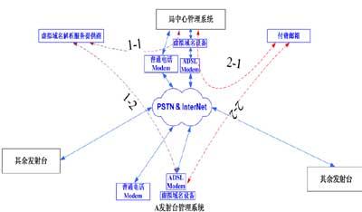 发射机自动监控管理系统