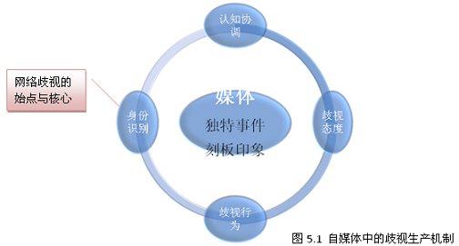 眼球结构框架图