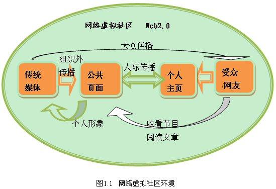 传统媒体的新触角 (1)