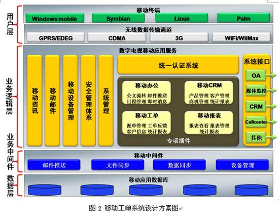 客服智能手机终端移动工单管理系统的设计与应用