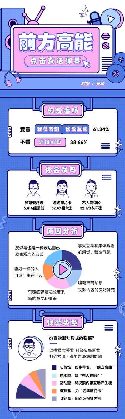 超八成Z世代享受弹幕文化