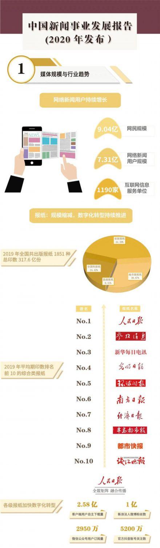 干货!《中国新闻事业发展报告(2020年发布)》速览